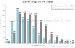 Quadratmeterpreise_Berlin_Immobilien